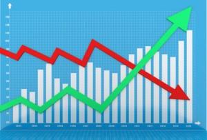 Augmentation des prix et baisses des prix. Impact sur l'investissement.